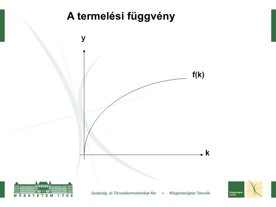 A termelési függvény y f(k) k