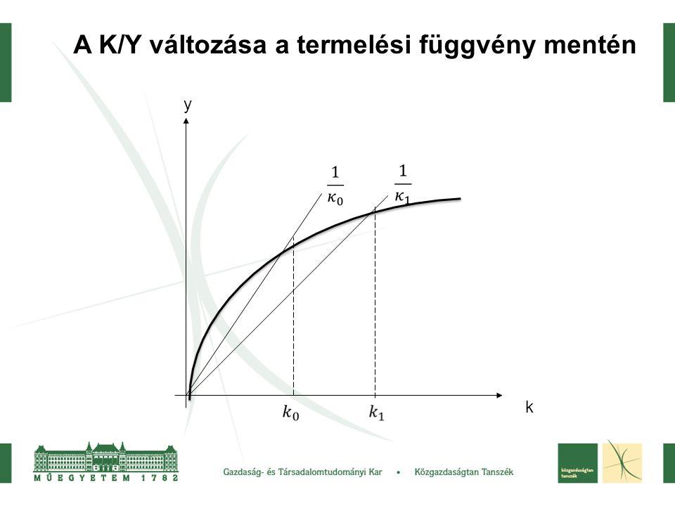 A K/Y változása a termelési függvény mentén