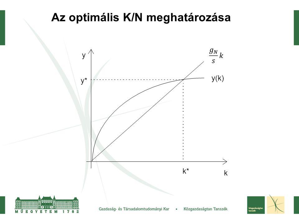Az optimális K/N meghatározása