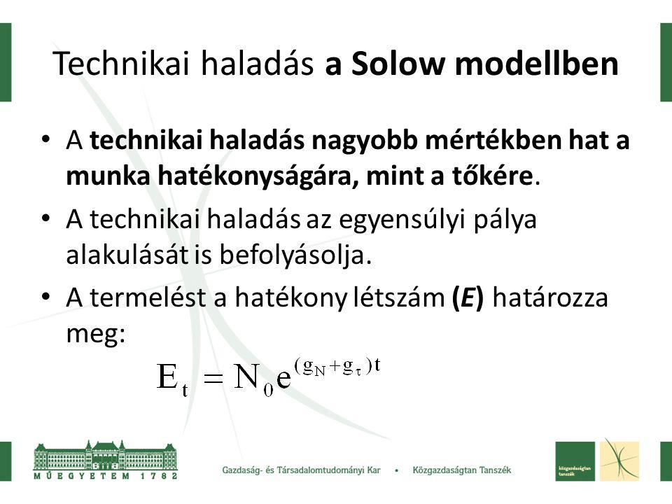 Technikai haladás a Solow modellben