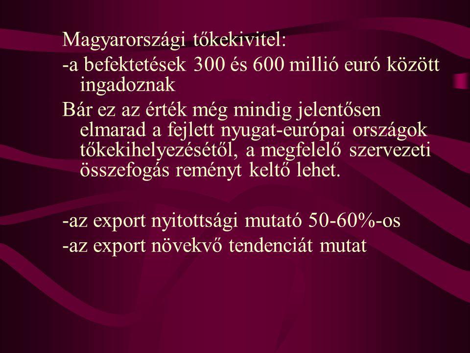 Magyarországi tőkekivitel: