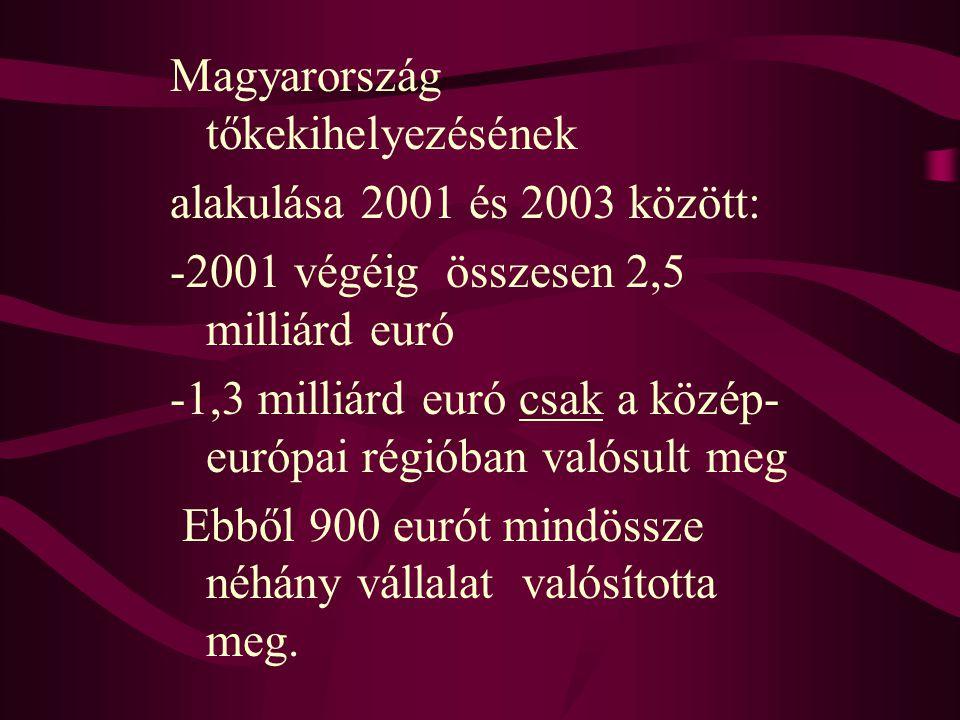 Magyarország tőkekihelyezésének