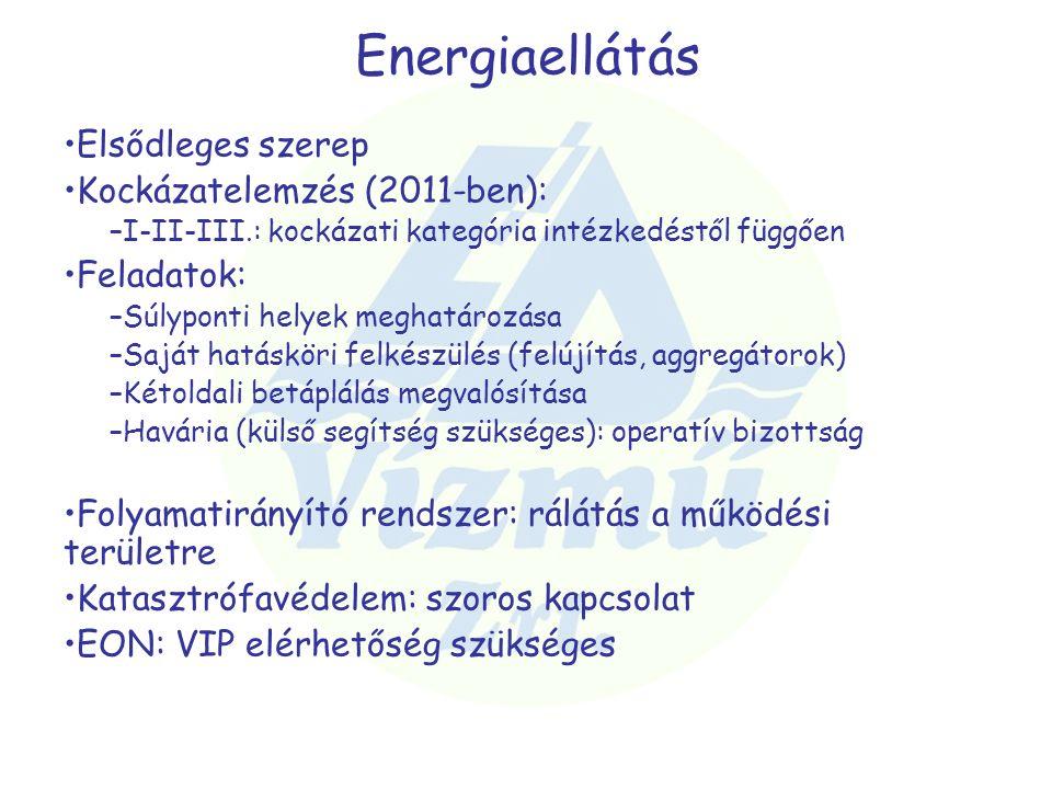 Energiaellátás Elsődleges szerep Kockázatelemzés (2011-ben):