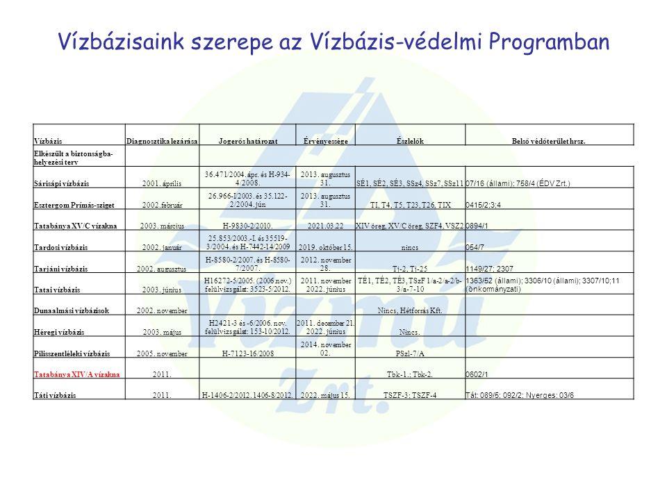 Vízbázisaink szerepe az Vízbázis-védelmi Programban