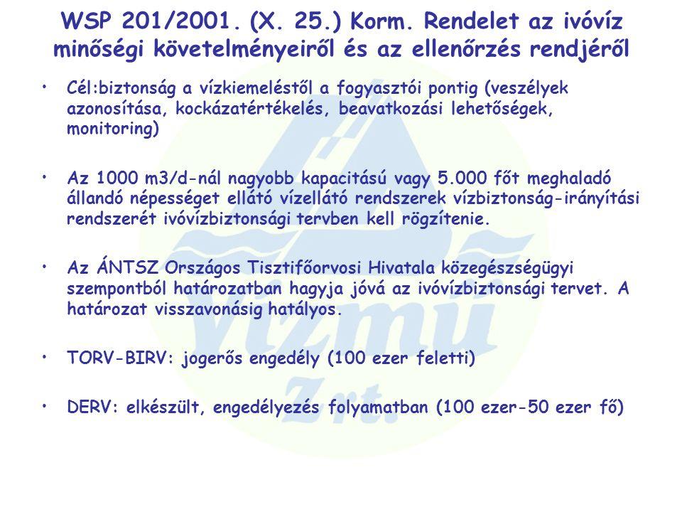 WSP 201/2001. (X. 25.) Korm. Rendelet az ivóvíz minőségi követelményeiről és az ellenőrzés rendjéről