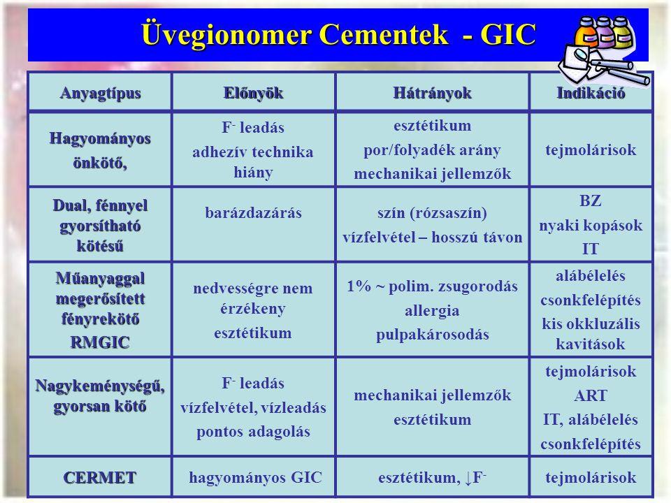 Üvegionomer Cementek - GIC