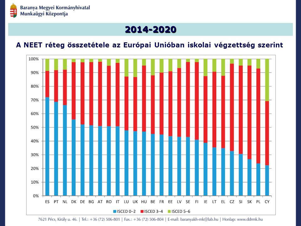 2014-2020 A NEET réteg összetétele az Európai Unióban iskolai végzettség szerint