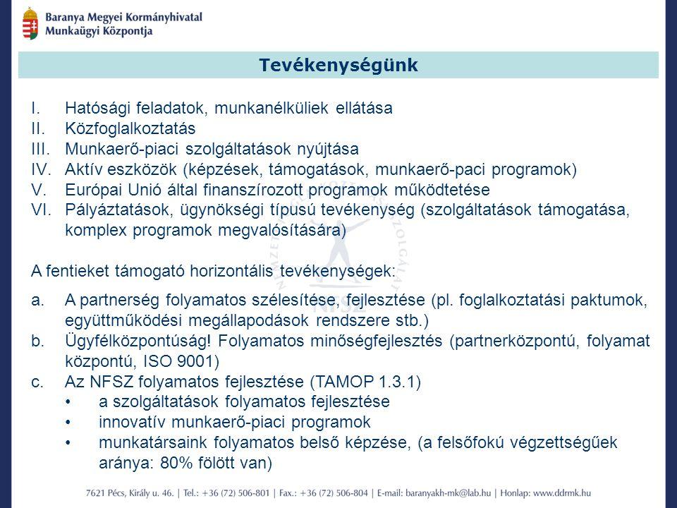 Tevékenységünk Hatósági feladatok, munkanélküliek ellátása. Közfoglalkoztatás. Munkaerő-piaci szolgáltatások nyújtása.