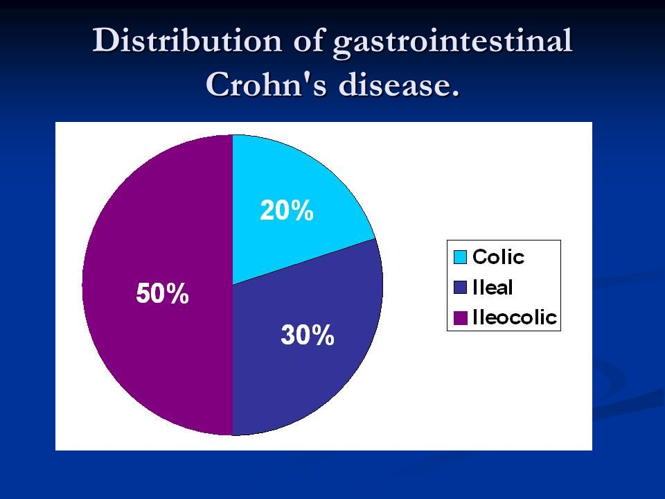 Distribution of gastrointestinal Crohn s disease.
