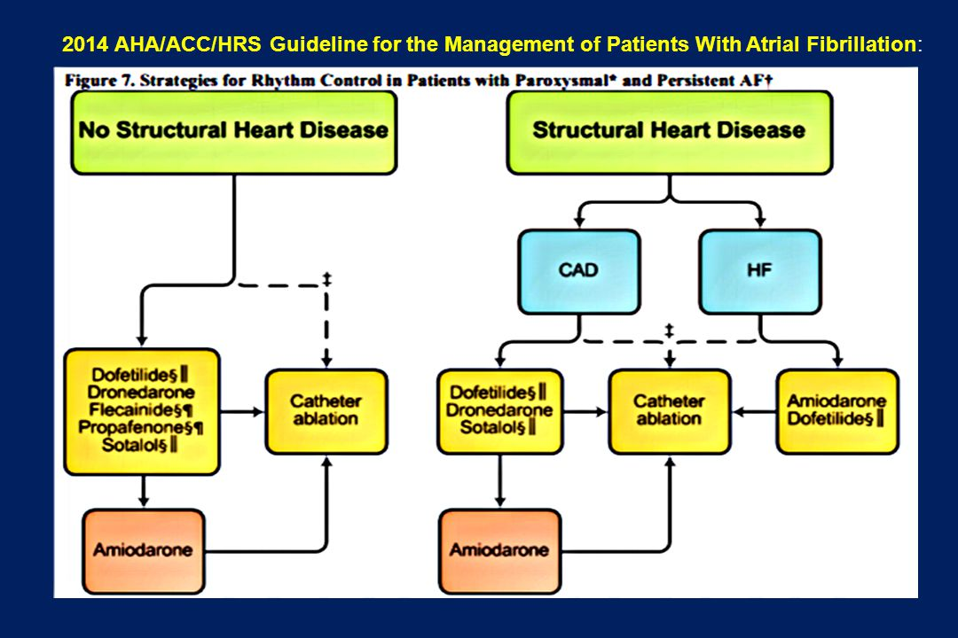 2014 AHA/ACC/HRS Guideline for the Management of Patients With Atrial Fibrillation: