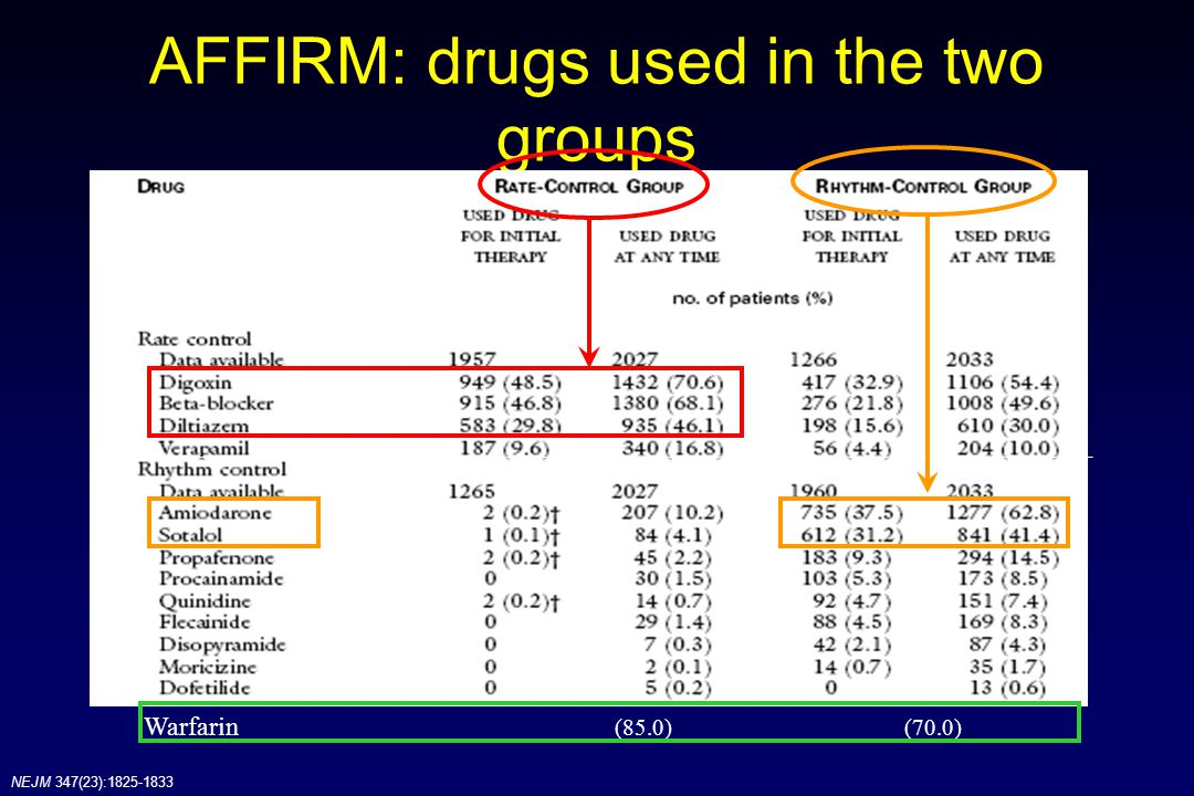AFFIRM: drugs used in the two groups