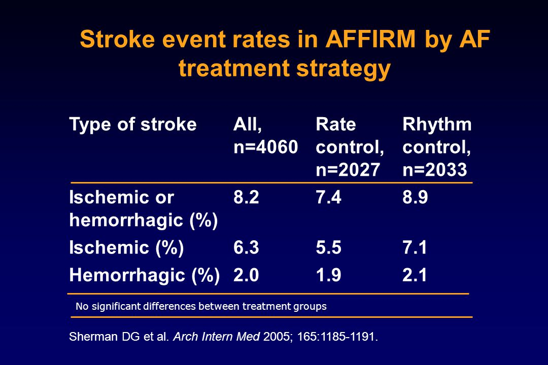 Stroke event rates in AFFIRM by AF treatment strategy