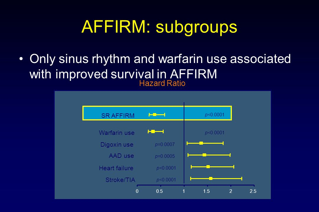 AFFIRM: subgroups Only sinus rhythm and warfarin use associated with improved survival in AFFIRM. Hazard Ratio.