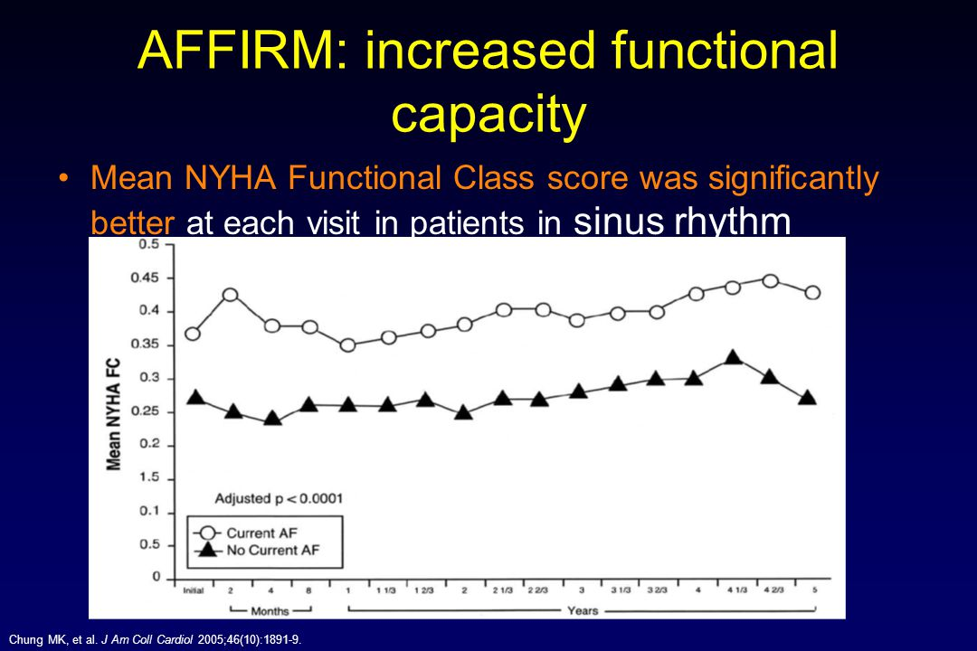 AFFIRM: increased functional capacity