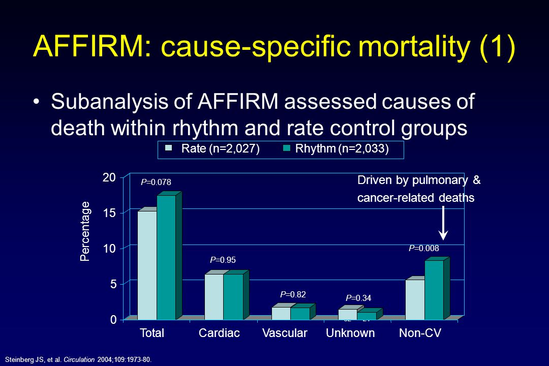 AFFIRM: cause-specific mortality (1)