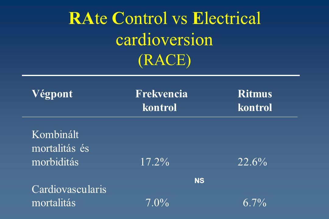 RAte Control vs Electrical cardioversion (RACE)