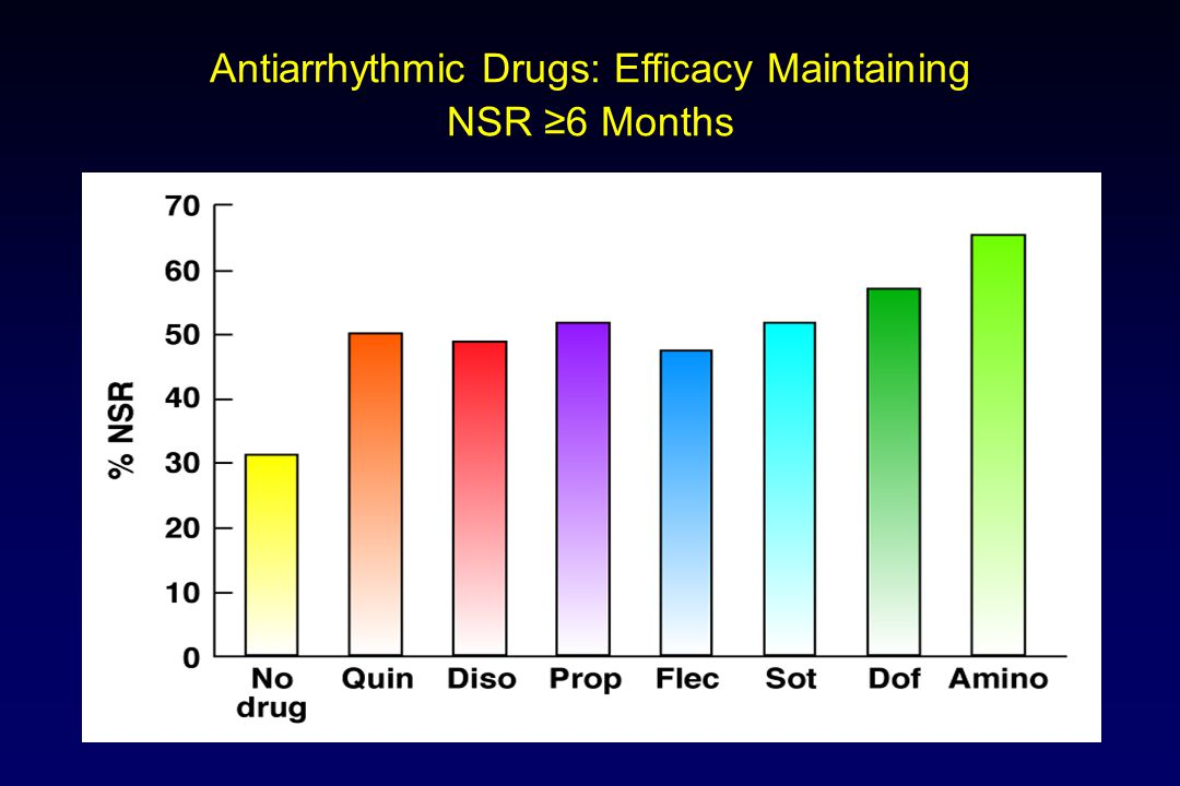 Antiarrhythmic Drugs: Efficacy Maintaining NSR ≥6 Months