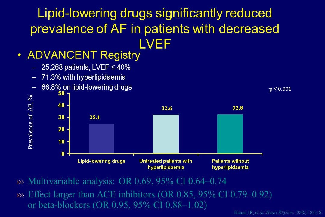 Lipid-lowering drugs significantly reduced prevalence of AF in patients with decreased LVEF