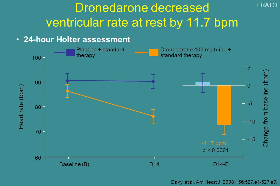 Dronedarone decreased ventricular rate at rest by 11.7 bpm