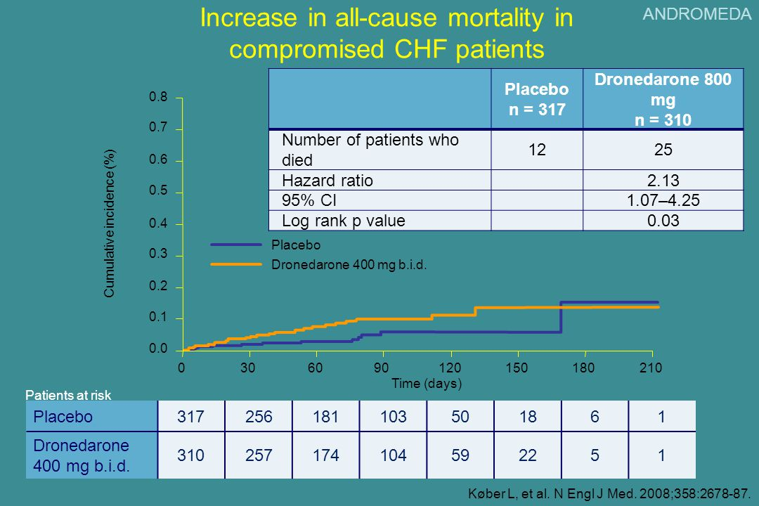 Increase in all-cause mortality in compromised CHF patients