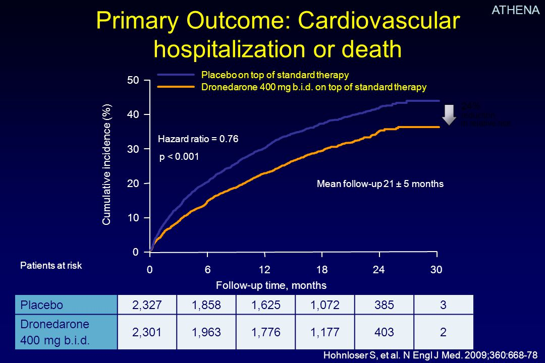 Primary Outcome: Cardiovascular hospitalization or death