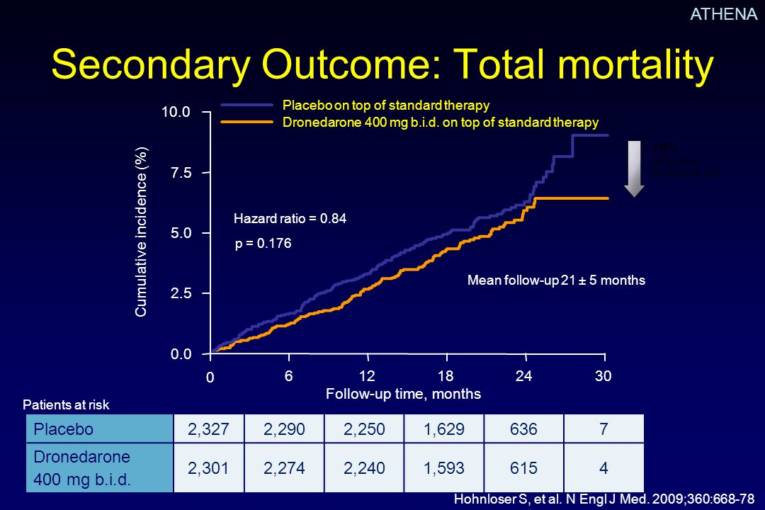 Secondary Outcome: Total mortality
