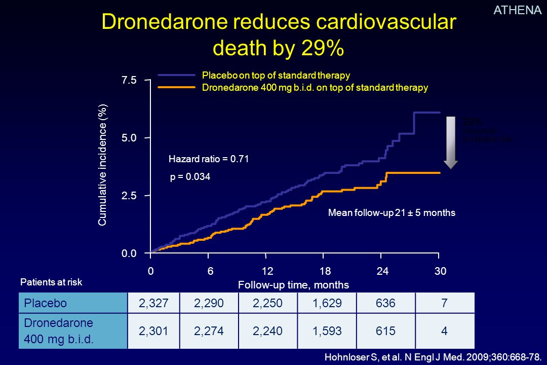 Dronedarone reduces cardiovascular death by 29%