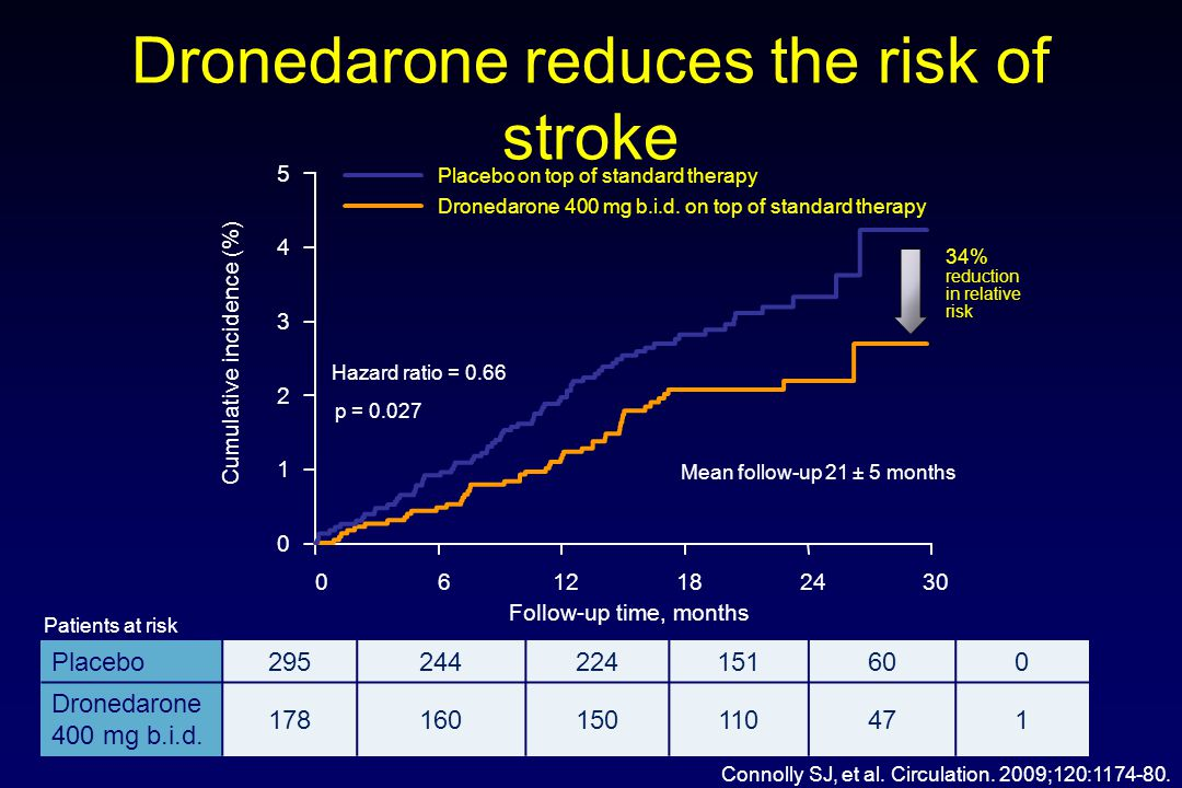 Dronedarone reduces the risk of stroke