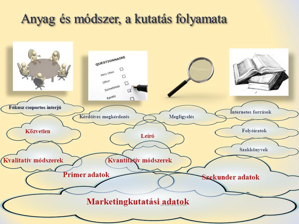 Anyag és módszer, a kutatás folyamata