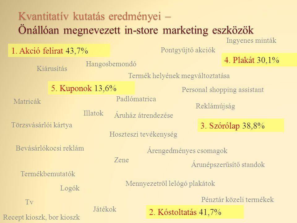 Kvantitatív kutatás eredményei – Önállóan megnevezett in-store marketing eszközök