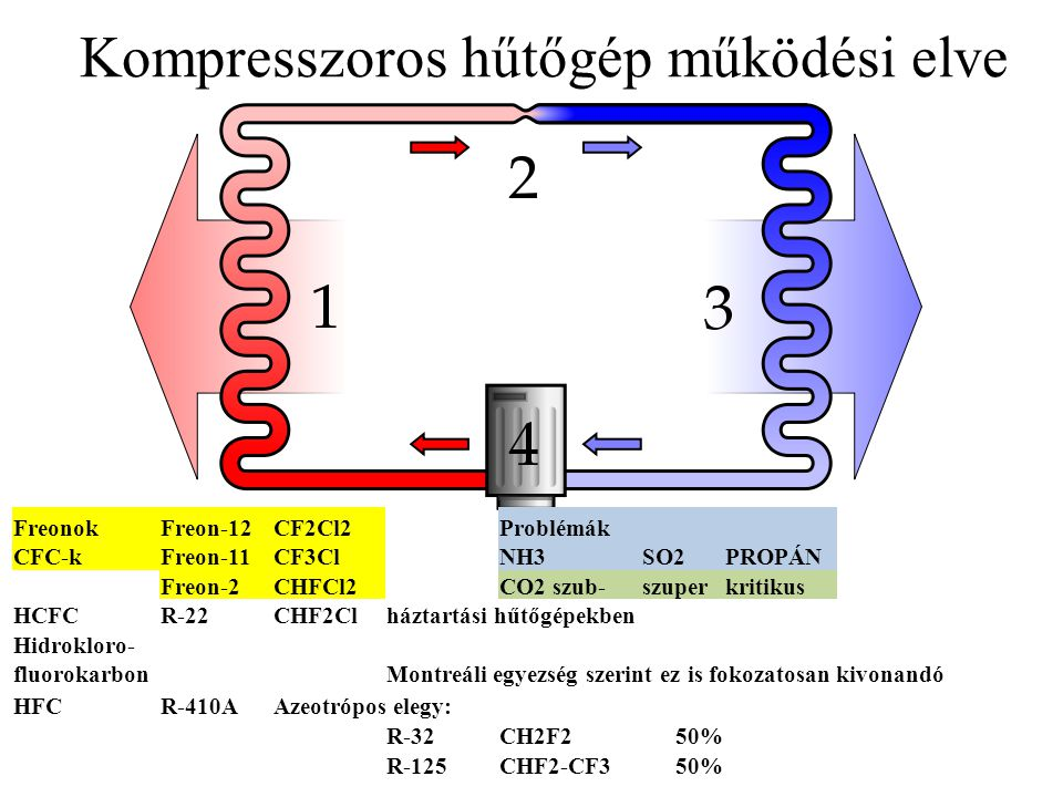 Kompresszoros hűtőgép működési elve