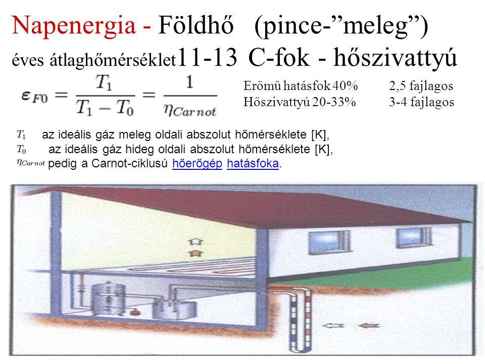 Napenergia - Földhő (pince- meleg ) éves átlaghőmérséklet11-13 C-fok - hőszivattyú