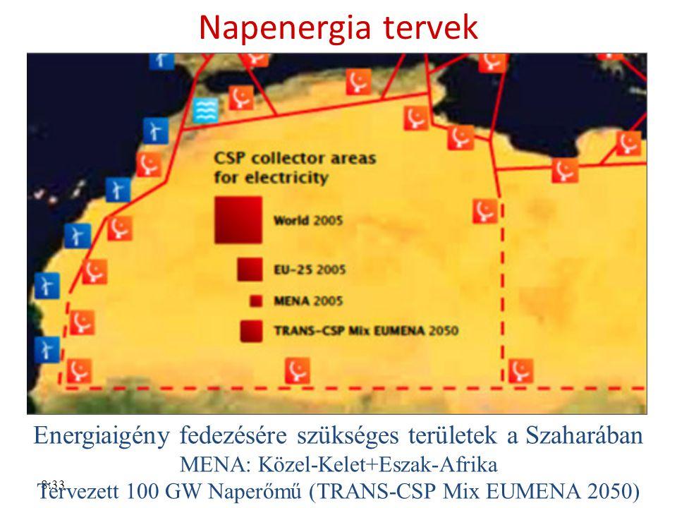Napenergia tervek Energiaigény fedezésére szükséges területek a Szaharában. MENA: Közel-Kelet+Eszak-Afrika.