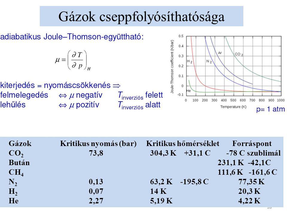 Gázok cseppfolyósíthatósága