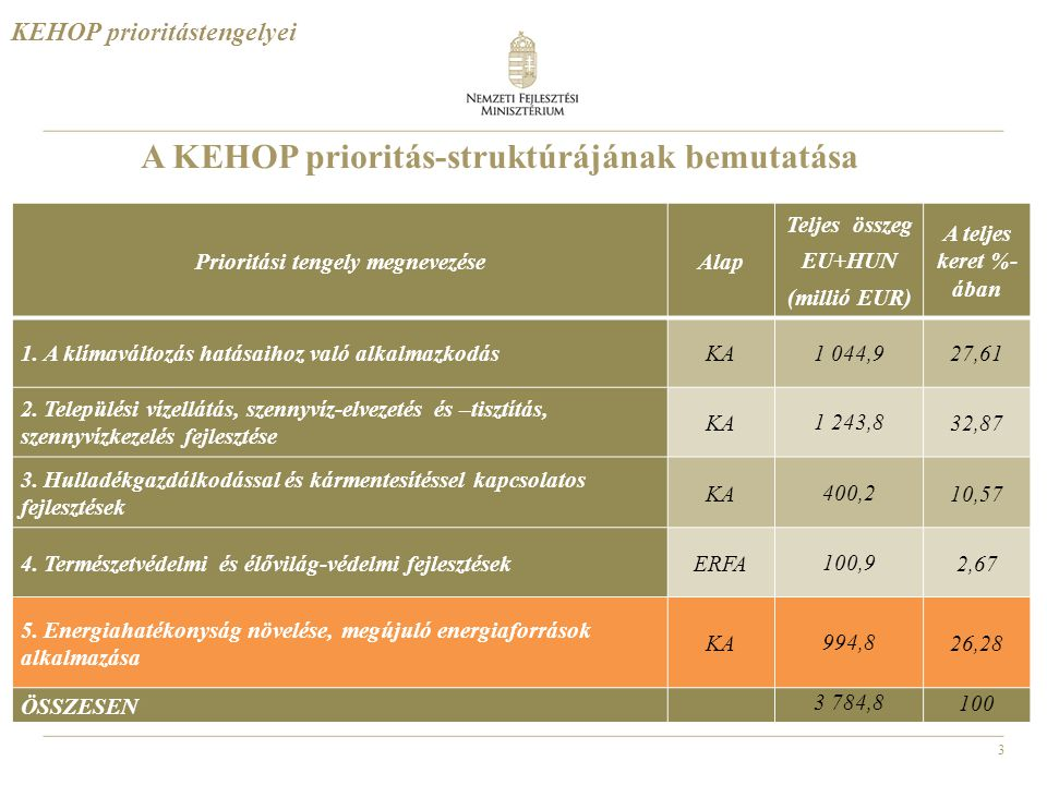 A KEHOP prioritás-struktúrájának bemutatása