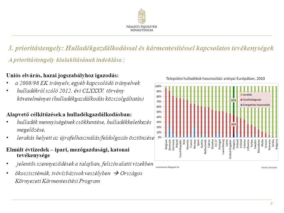 3. prioritástengely: Hulladékgazdálkodással és kármentesítéssel kapcsolatos tevékenységek