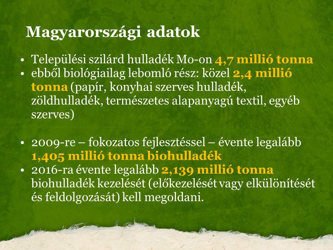 Magyarországi adatok Települési szilárd hulladék Mo-on 4,7 millió tonna.