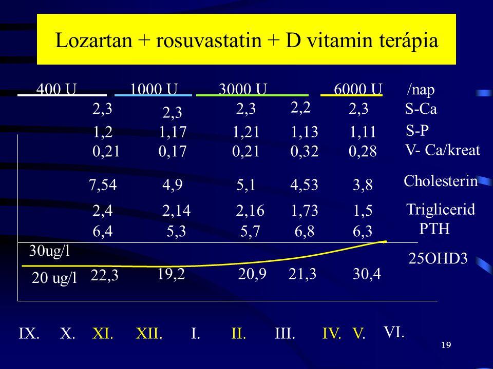 Lozartan + rosuvastatin + D vitamin terápia