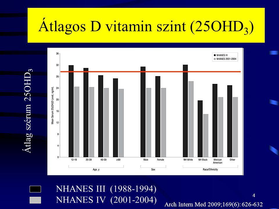 Átlagos D vitamin szint (25OHD3)