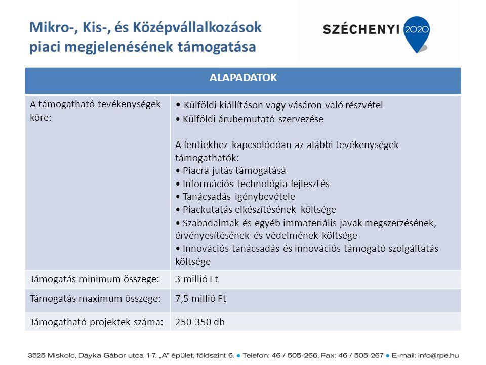 Mikro-, Kis-, és Középvállalkozások piaci megjelenésének támogatása