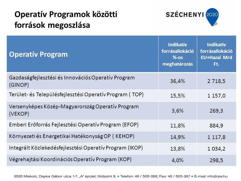 Operatív Programok közötti források megoszlása