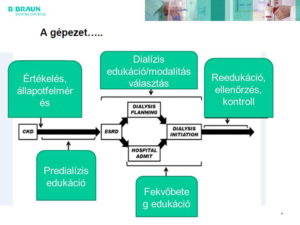 Dialízis edukáció/modalitás választás Reedukáció, ellenőrzés, kontroll