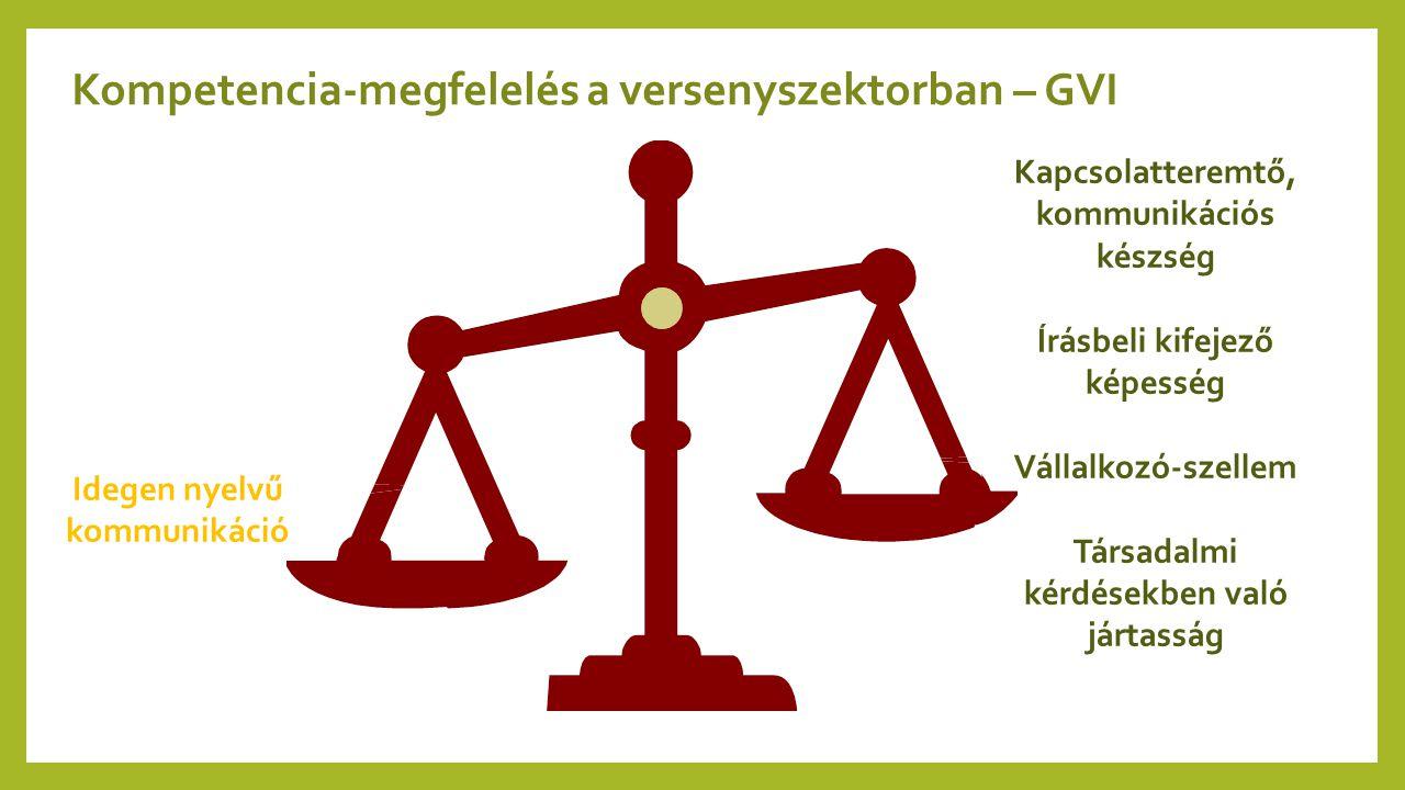 Kompetencia-megfelelés a versenyszektorban – GVI