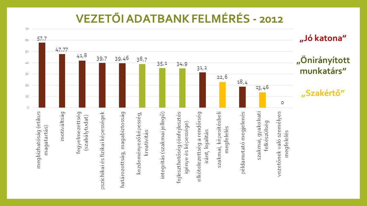 """VEZETŐI ADATBANK FELMÉRÉS - 2012 """"Önirányított munkatárs"""