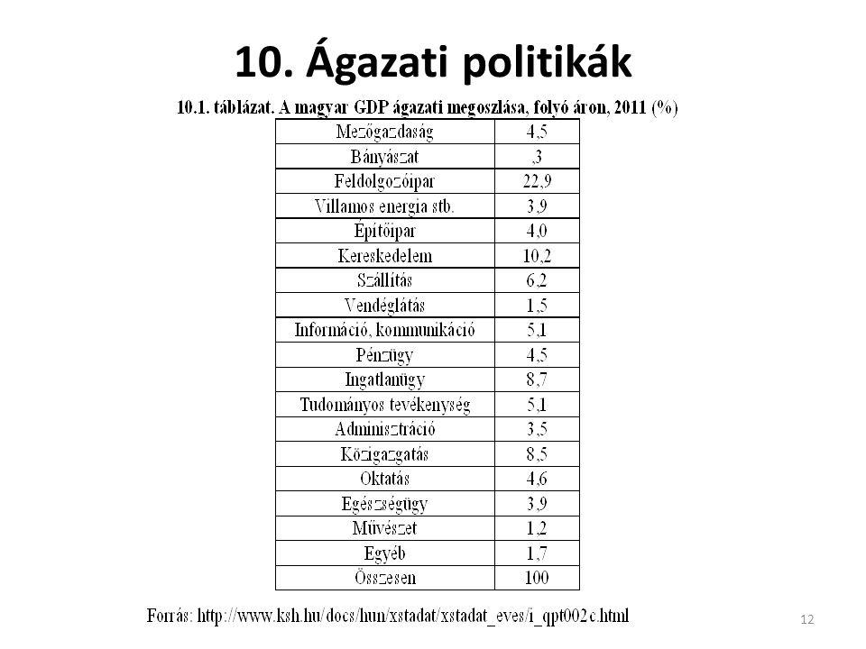 10. Ágazati politikák