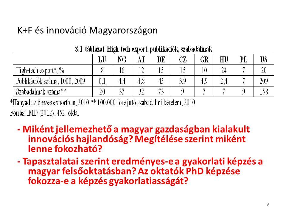 K+F és innováció Magyarországon - Miként jellemezhető a magyar gazdaságban kialakult innovációs hajlandóság.