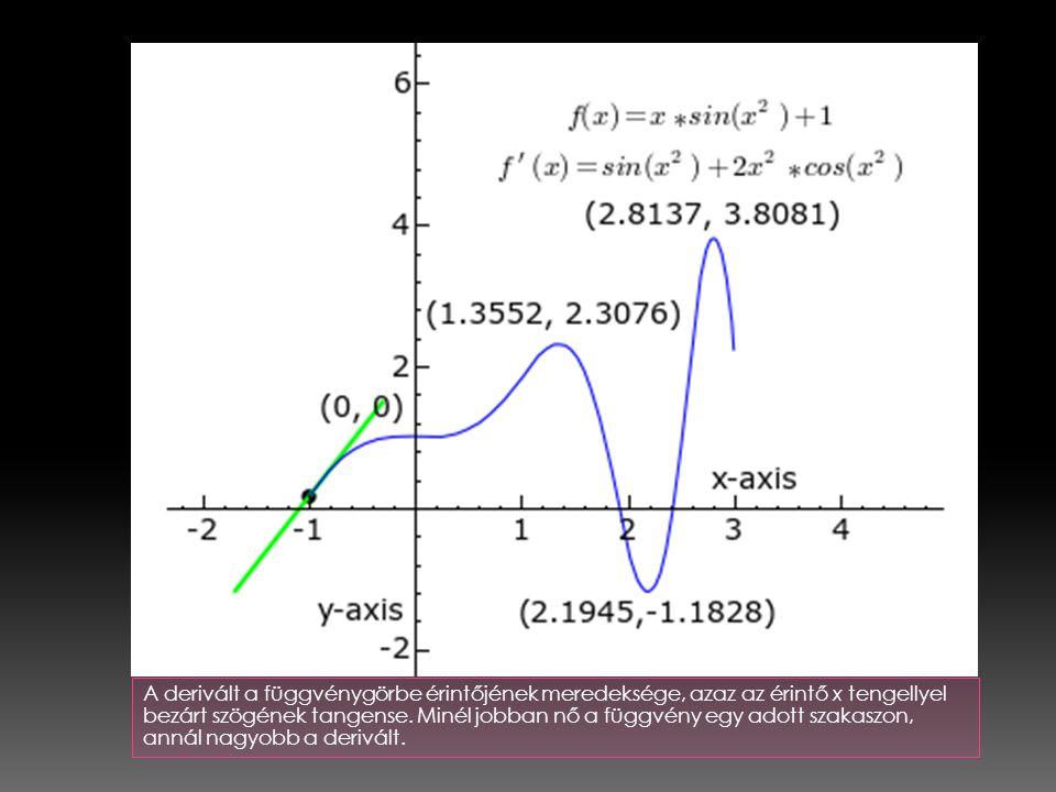 A derivált a függvénygörbe érintőjének meredeksége, azaz az érintő x tengellyel bezárt szögének tangense.
