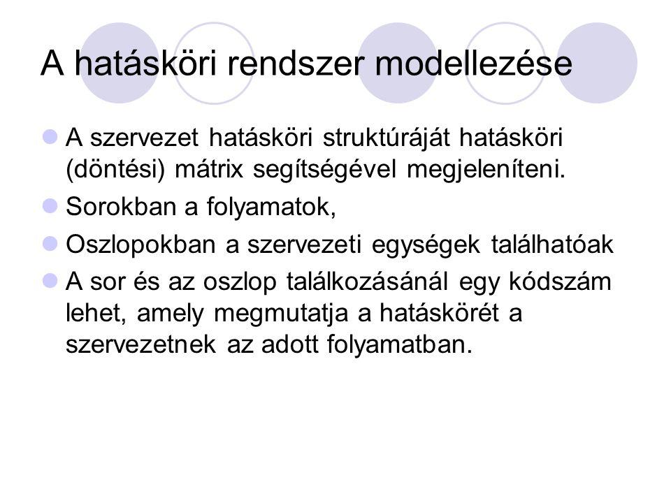 A hatásköri rendszer modellezése