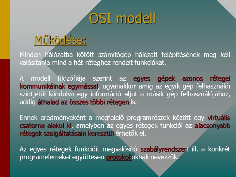 OSI modell Működése: Minden hálózatba kötött számítógép hálózati felépítésének meg kell valósítania mind a hét réteghez rendelt funkciókat.