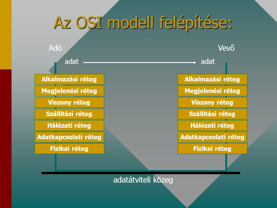 Az OSI modell felépítése: